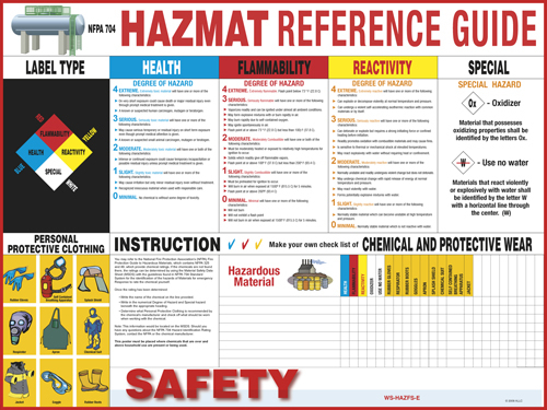 Hazardous Materials Reference Guide Poster Workplace